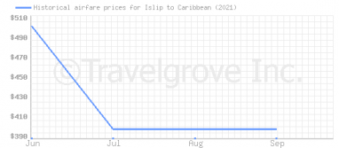 Price overview for flights from Islip to Caribbean