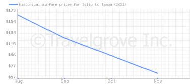 Price overview for flights from Islip to Tampa