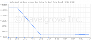 Price overview for flights from Islip to West Palm Beach