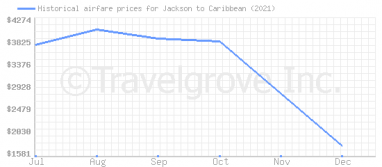 Price overview for flights from Jackson to Caribbean