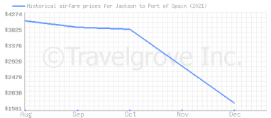 Price overview for flights from Jackson to Port of Spain