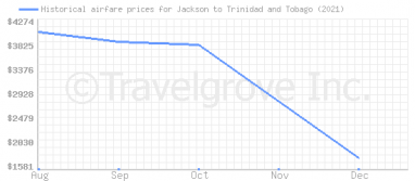 Price overview for flights from Jackson to Trinidad and Tobago