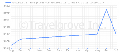 Price overview for flights from Jacksonville to Atlantic City
