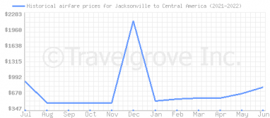 Price overview for flights from Jacksonville to Central America