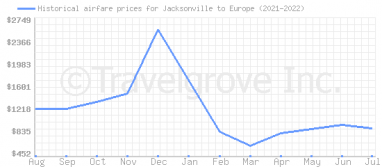 Price overview for flights from Jacksonville to Europe
