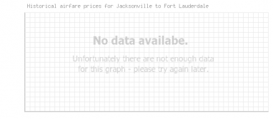Price overview for flights from Jacksonville to Fort Lauderdale