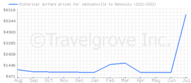 Price overview for flights from Jacksonville to Honolulu
