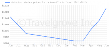 Price overview for flights from Jacksonville to Israel