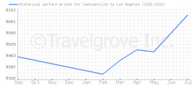 Price overview for flights from Jacksonville to Los Angeles