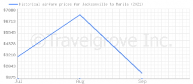 Price overview for flights from Jacksonville to Manila