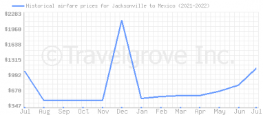 Price overview for flights from Jacksonville to Mexico