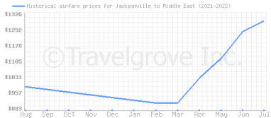 Price overview for flights from Jacksonville to Middle East