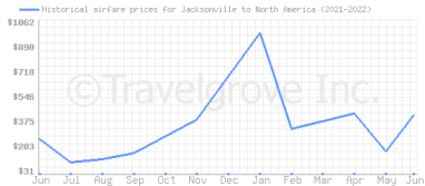 Price overview for flights from Jacksonville to North America