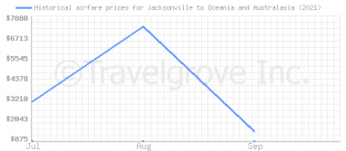 Price overview for flights from Jacksonville to Oceania and Australasia