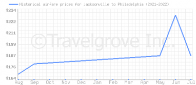 Price overview for flights from Jacksonville to Philadelphia