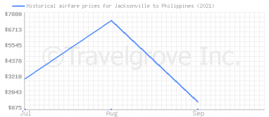 Price overview for flights from Jacksonville to Philippines