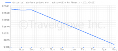 Price overview for flights from Jacksonville to Phoenix