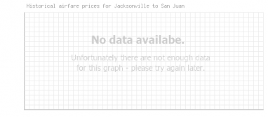 Price overview for flights from Jacksonville to San Juan