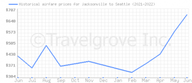 Price overview for flights from Jacksonville to Seattle