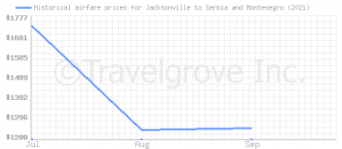 Price overview for flights from Jacksonville to Serbia and Montenegro