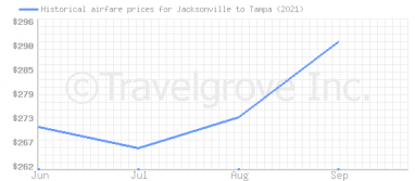 Price overview for flights from Jacksonville to Tampa
