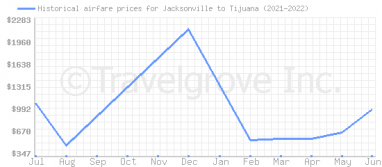 Price overview for flights from Jacksonville to Tijuana