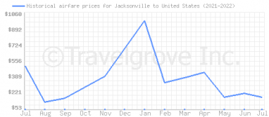 Price overview for flights from Jacksonville to United States