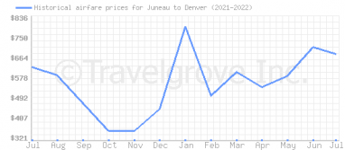 Price overview for flights from Juneau to Denver