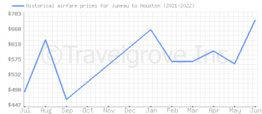 Price overview for flights from Juneau to Houston