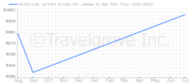 Price overview for flights from Juneau to New York City