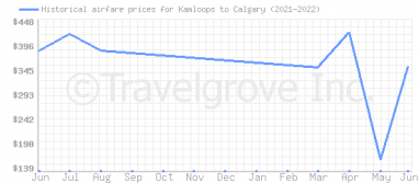 Price overview for flights from Kamloops to Calgary