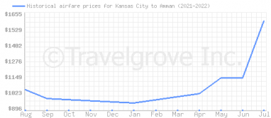 Price overview for flights from Kansas City to Amman