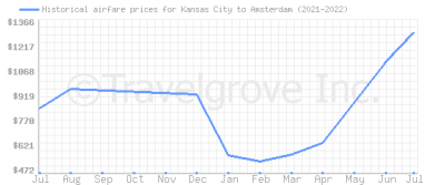 Price overview for flights from Kansas City to Amsterdam