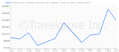 Price overview for flights from Kansas City to Asia