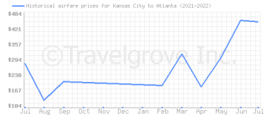 Price overview for flights from Kansas City to Atlanta