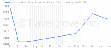 Price overview for flights from Kansas City to Austin