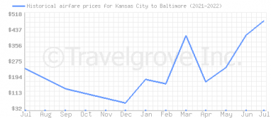 Price overview for flights from Kansas City to Baltimore