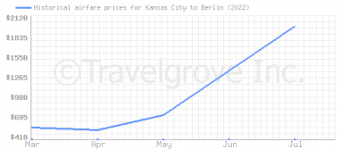 Price overview for flights from Kansas City to Berlin