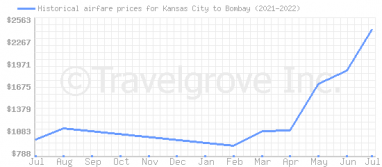 Price overview for flights from Kansas City to Bombay