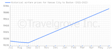Price overview for flights from Kansas City to Boston