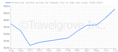 Price overview for flights from Kansas City to Cabo San Lucas