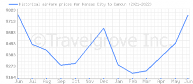 Price overview for flights from Kansas City to Cancun