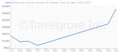 Price overview for flights from Kansas City to Cebu