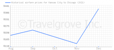 Price overview for flights from Kansas City to Chicago