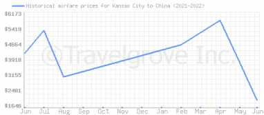 Price overview for flights from Kansas City to China