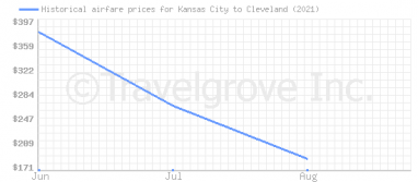 Price overview for flights from Kansas City to Cleveland