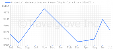 Price overview for flights from Kansas City to Costa Rica