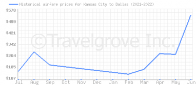 Price overview for flights from Kansas City to Dallas