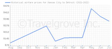 Price overview for flights from Kansas City to Detroit