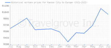 Price overview for flights from Kansas City to Europe